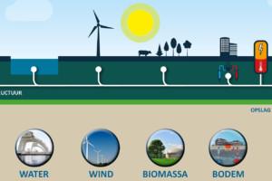 Energietransitie via zon, water, wind, biomassa en bodem