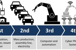 Industriële revolutie en nieuwe technologie heeft impact op onze wereld
