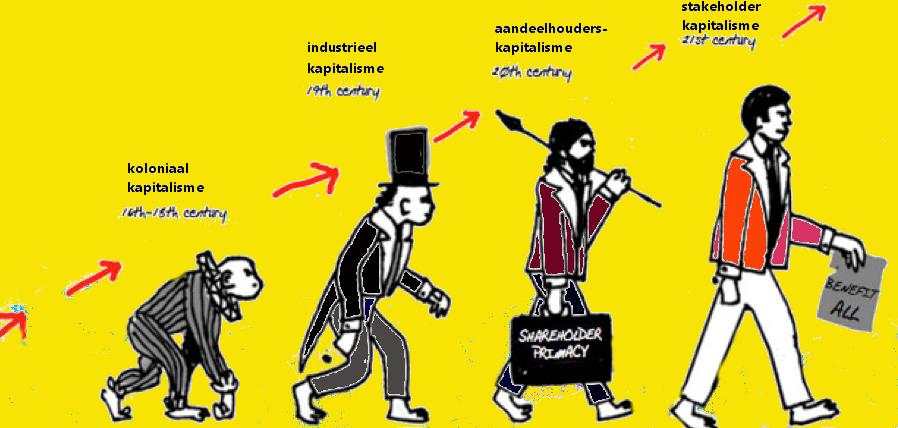 bewust kapitalisme