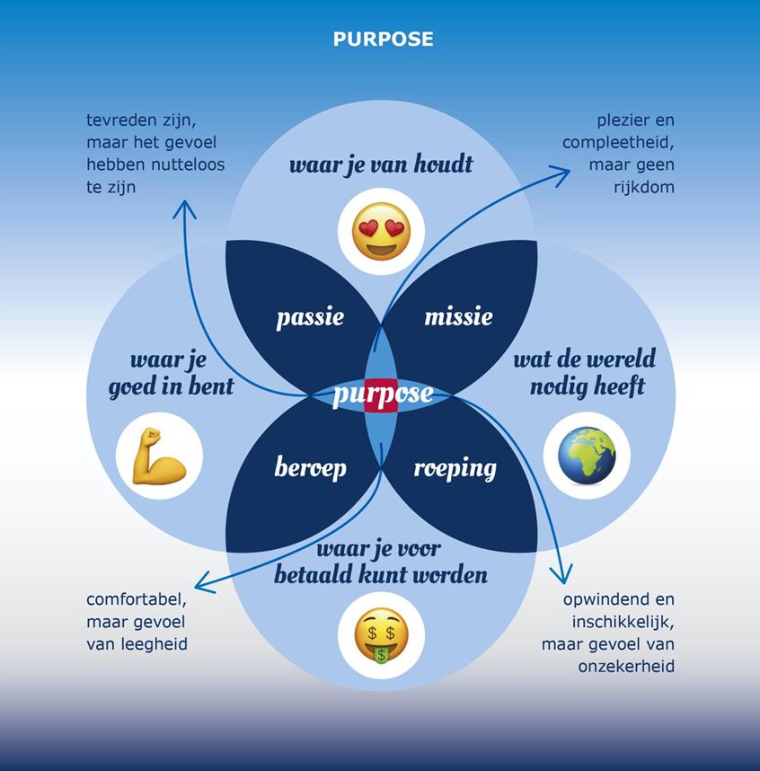 purposemodel in De Evolutiegids